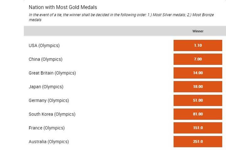 gouden medailles OS